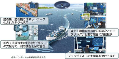 自動運航船のイメージ
