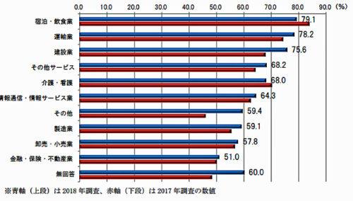 業種別集計 「不足している」と回答した業種の割合