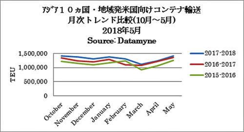 アジア10か国・地域発米国向けコンテナ輸送 月次トレンド比較(10月~5月)2018年5月