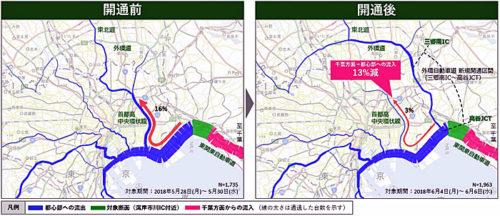 外環道の開通に伴うルートの変化(広域分析)