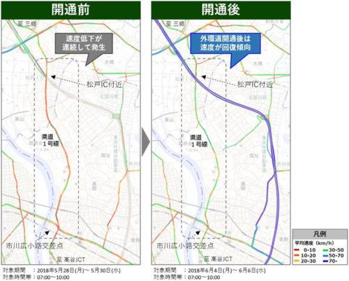 外環道の開通に伴う旅行速度の変化(狭域分析)