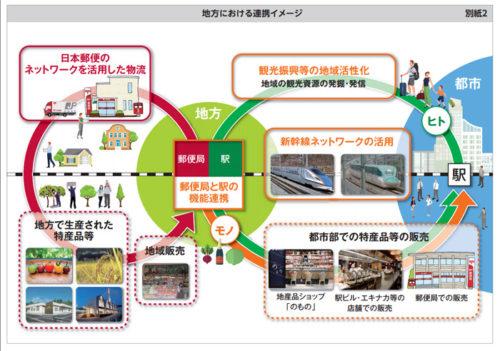 20180612jpjr 500x351 - 日本郵便、JR東日本/地域・社会の活性化で協定締結、物流も対象