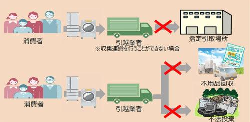 20180613env 500x245 - 環境省/引越業者に家電リサイクル法の遵守徹底