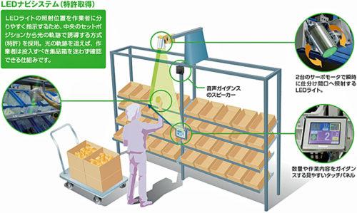 LED仕分け装置PTIシステム