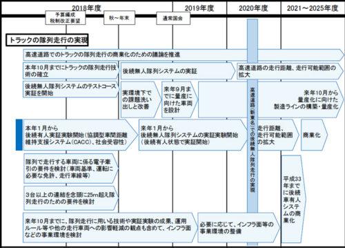 20180615seifu1 500x359 - 政府/「骨太の方針」で様々な物流効率化を促進