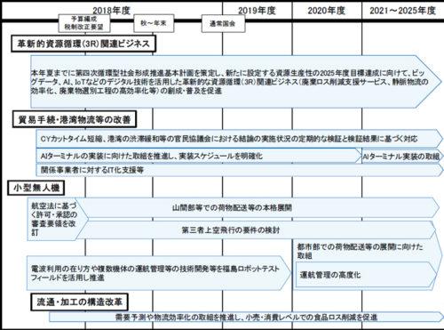 20180615seifu2 500x371 - 政府/「骨太の方針」で様々な物流効率化を促進