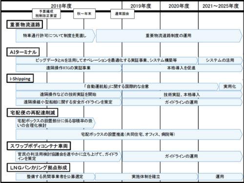 20180615seifu3 500x375 - 政府/「骨太の方針」で様々な物流効率化を促進