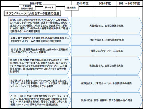 20180615seifu4 500x382 - 政府/「骨太の方針」で様々な物流効率化を促進