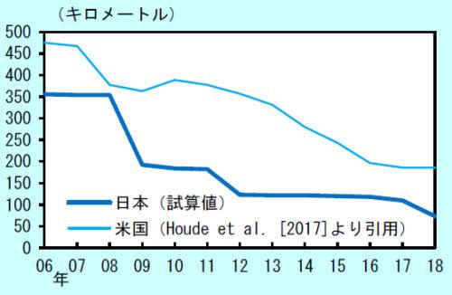 Amazon配送センター(FC)からの平均輸送距離の日米比較