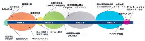 日中欧Sea&Rail一貫輸送サービスの概略