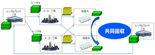 統一パレットの共同利用・回収のスキーム(イメージ)