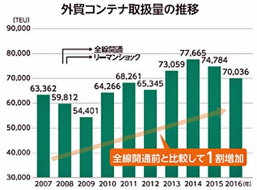 外貿コンテナ取扱量の推移
