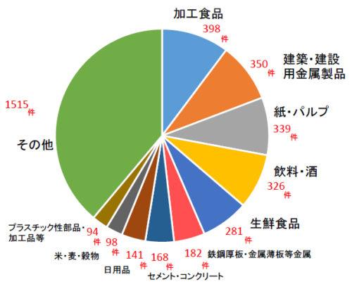 輸送品目別件数(N=3,892件数)