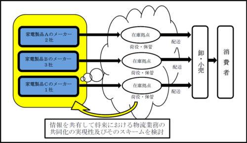 20180627kotori 500x290 - 公取委/物流共同化のための物流情報共有、独禁法上問題なし