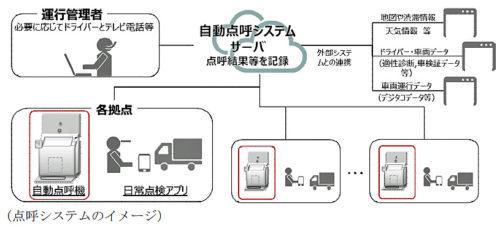 点呼システムのイメージ