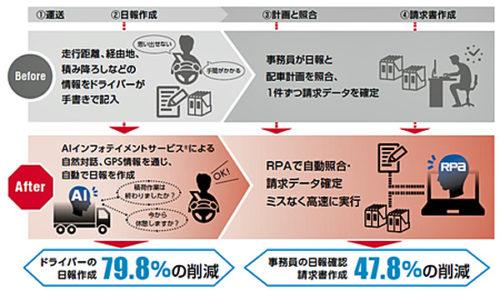 サービスイメージ図