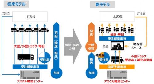 20180703askul 500x272 - アスクル/東京ミッドタウンで小口配送モデル、実証実験開始
