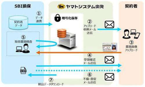 20180703yamato 500x299 - ヤマトシステム開発/SBI損保が「証明書類Web取得サービス」導入