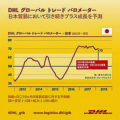 20180704dhl - DHL/陸上車・部品の航空輸出により、日本の貿易成長が続く見通し