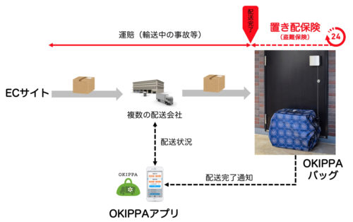 20180705okipa 500x314 - Yper/再配達をなくす置き配バッグ専用「置き配保険」開発
