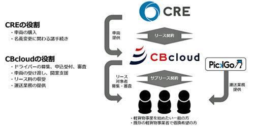 CREとCBcloudの役割
