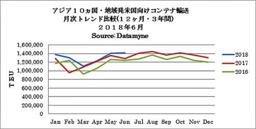 アジア10か国・地域発米国向けコンテナ輸送 月次トレンド比較(12か月・3年間)2018年6月
