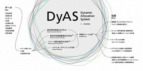 「DyAS」の構成