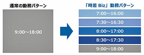 SGHグローバル・ジャパンの「時差 Biz」勤務パターン
