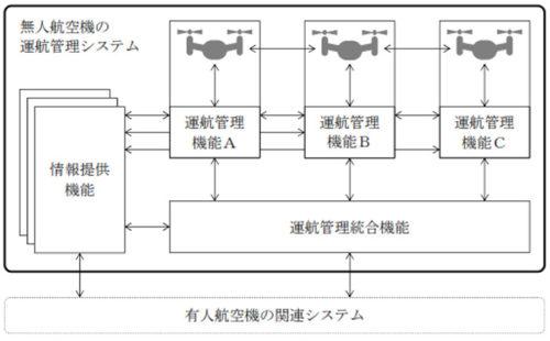 無人航空機の運航管理システムのイメージ