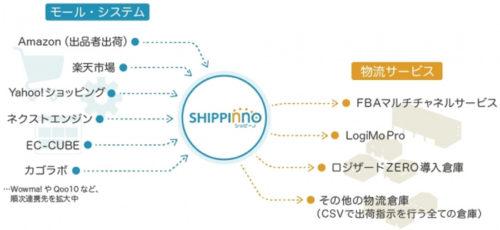 シッピーノの概要、様々なモール・物流サービスと連携