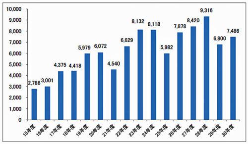 20180720zentokyo 500x291 - 全ト協/2018年度貨物自動車運送事業安全性評価、7486事業所を受理