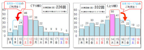 【10km以上の渋滞予測回数(大都市部及び地方部)】上下線の合計 558回(8/8~8/19)