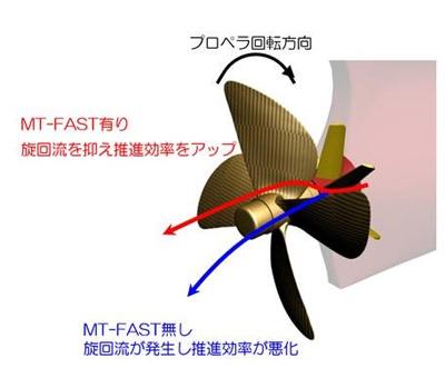 「MT-FAST」有り無しの水流