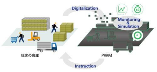 PWMのイメージ