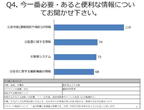 20180802tokai2 500x380 - 東海電子/デジタコ、ドラレコともに導入は72%