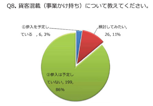 20180802tokai3 500x347 - 東海電子/デジタコ、ドラレコともに導入は72%