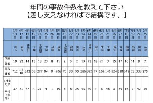 20180802tokai7 500x339 - 東海電子/デジタコ、ドラレコともに導入は72%