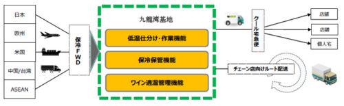 20180802yamato 500x155 - ヤマトHD/香港の九龍湾基地で「香港保冷倉庫ライセンス」を取得