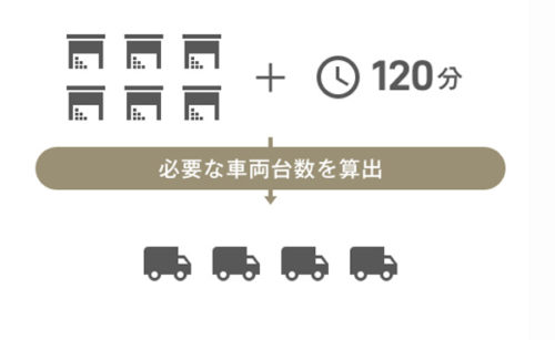異動時間、荷物量から最適な車両台数を算出する配車