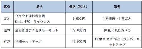 初期導入の価格表