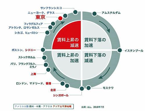 20180806jll 500x385 - 東京ロジスティクス市場/東京圏の空室率前期比0.9ポイント低下