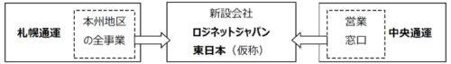 20180808japan 500x71 - ロジネットジャパン/札通の本州事業、中央通運の営業機能を統合