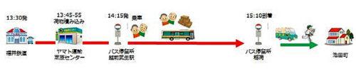 20180808yamato1 500x104 - ヤマト運輸、福井鉄道/路線バスで宅急便を輸送する「客貨混載」開始