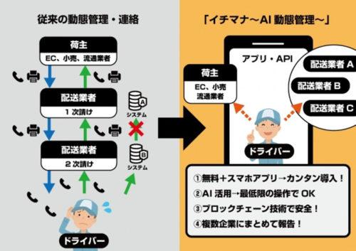 「イチマナ~AI動態管理~」の概要図
