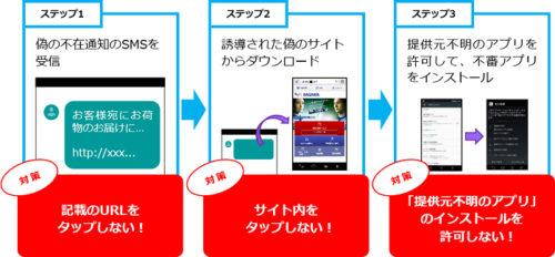 不審アプリをインストールするまでのステップと基本的な対策