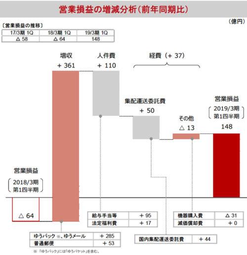 郵便・物流事業の営業損益増減分析