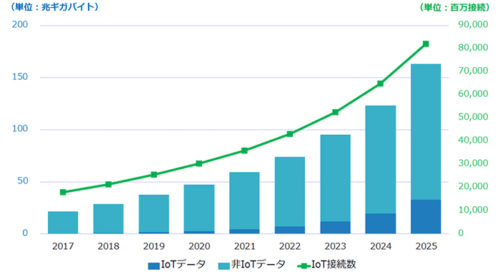 グローバルで1年間に生成されるIoTデータ/非IoTデータの量とIoT接続数、2017年~2025年