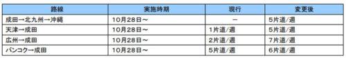 20180821ana1 500x85 - ANA/沖縄貨物ハブのネットワークを再編