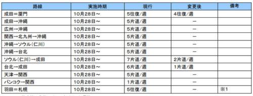 20180821ana2 500x190 - ANA/沖縄貨物ハブのネットワークを再編