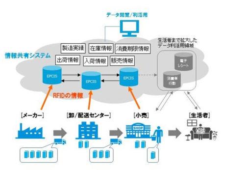 RFIDを活用した情報共有システムの概要イメージ